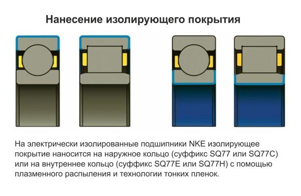 Нанесение изолизующего покрытия на подшипники NKE